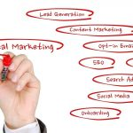 The Most Effective Digital Marketing Strategies For Software And Tech SMEs
